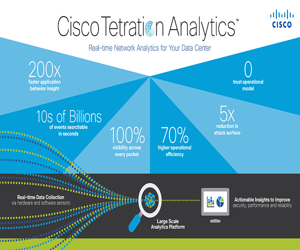 Cisco Analytics Products