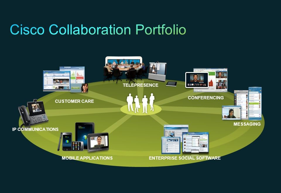 Cisco Collaboration Products